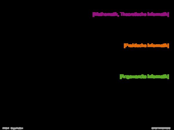 Angrenzende Gebiete 1. Mathematik, Diskrete Strukturen