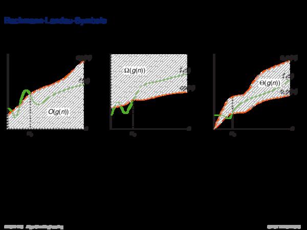 Asymptotische Analyse Bachmann-Landau-Symbole