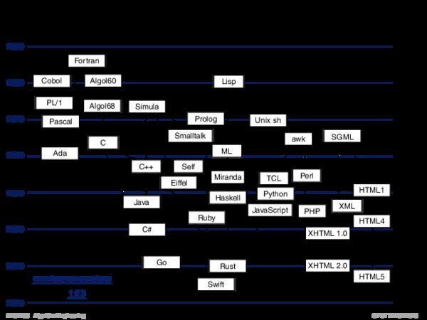 Exkurs: Programmiersprachen 1950