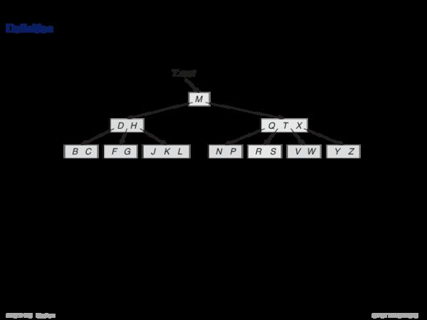 B-Tree Definition