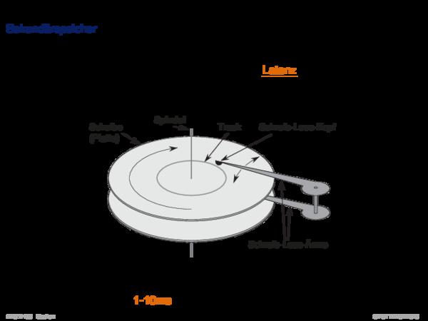 Maschinenmodell (Erweiterung) Sekundärspeicher