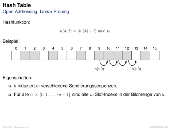 Hash Table Open Addressing: Linear Probing