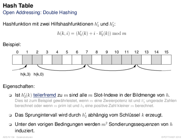 Hash Table Open Addressing: Double Hashing