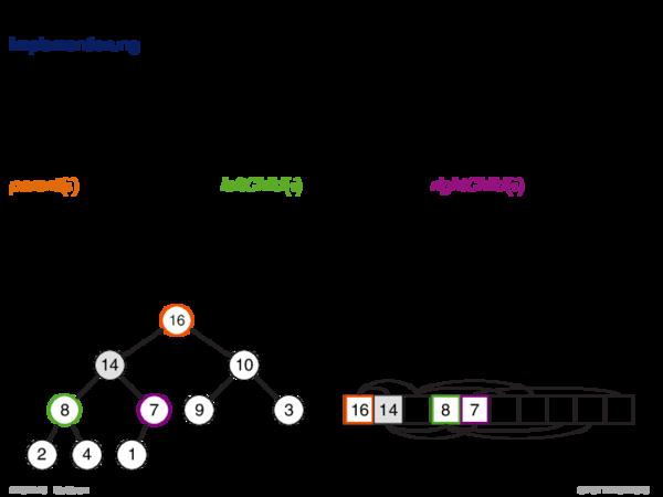 Einschub: Binary Heap Implementierung