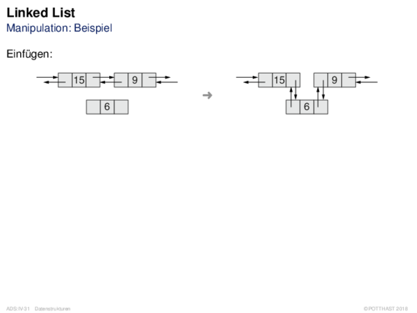 Linked List Manipulation: Beispiel