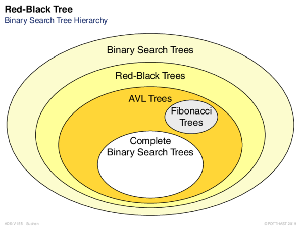 Red-Black Tree Binary Search Tree Hierarchy