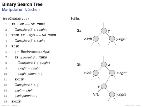 Binary Search Tree Manipulation: Löschen