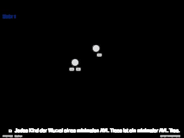 AVL Tree Satz 1