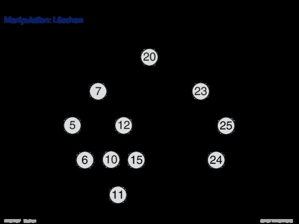 AVL Tree Manipulation: Löschen