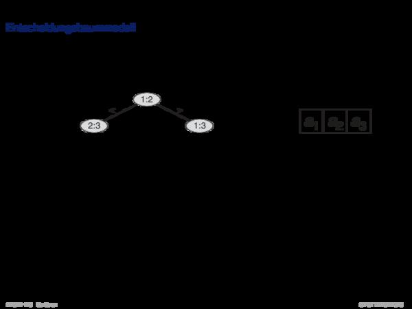 Minimales vergleichsbasiertes Sortieren Entscheidungsbaummodell