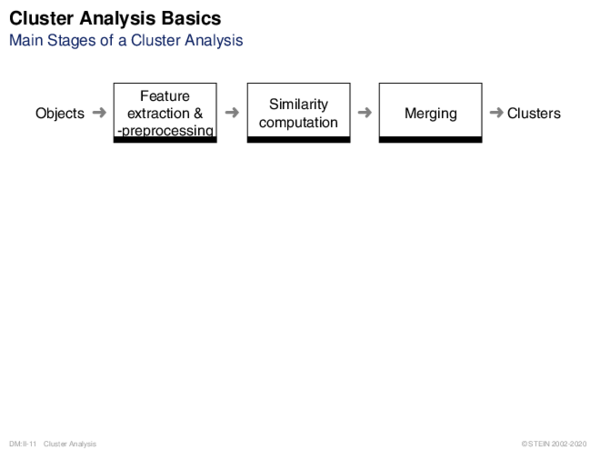 Cluster Analysis Basics Main Stages of a Cluster Analysis