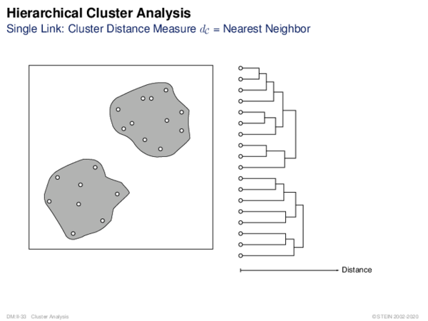 Hierarchical Cluster Analysis Single Link: Cluster Distance Measure dC = Nearest Neighbor