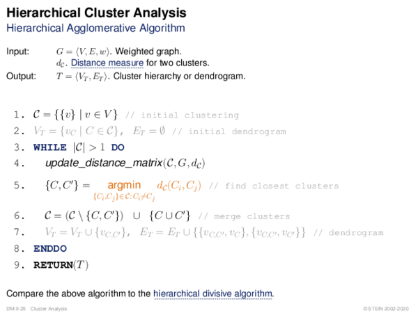 Hierarchical Cluster Analysis Hierarchical Agglomerative Algorithm