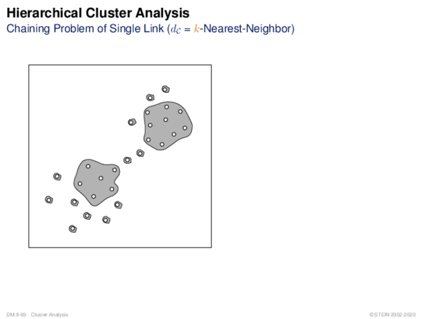Hierarchical Cluster Analysis Chaining Problem of Single Link (dC = k-Nearest-Neighbor)