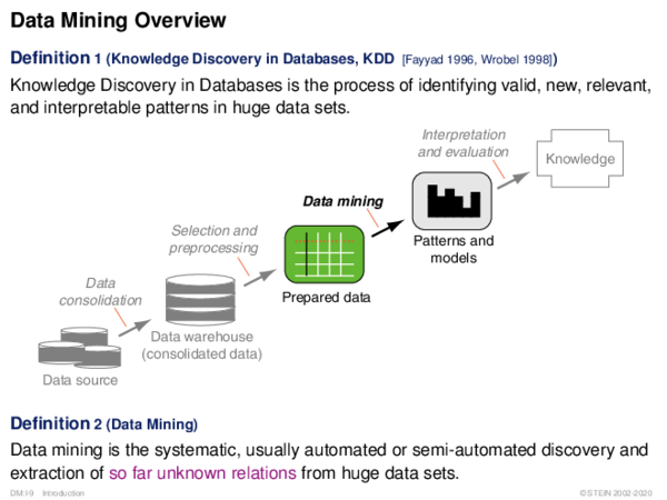 Data Mining Overview Definition 1 (Knowledge Discovery in Databases, KDD