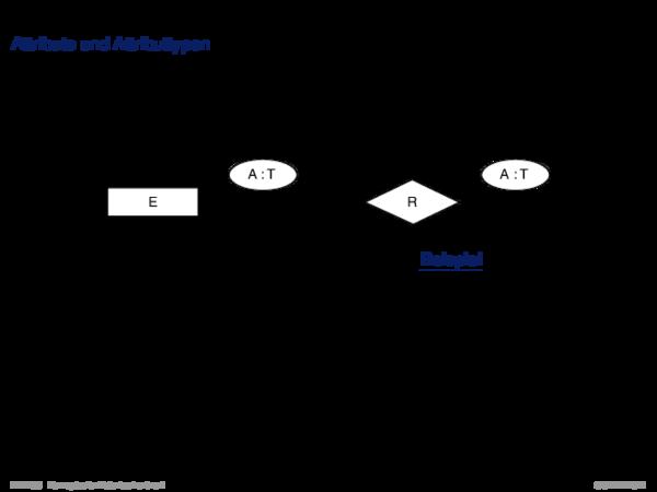 ER-Konzepte und ihre Semantik Attribute und Attributtypen