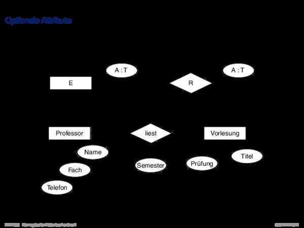 ER-Konzepte und ihre Semantik Optionale Attribute