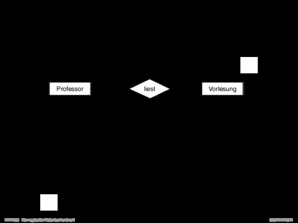 Einführung in das Entity-Relationship-Modell Die Beschreibung der Informationsstruktur eines Anwendungsbereichs im EntityRelationship-Modell heißt Entity-Relationship-Diagramm (ER-Diagramm) oder