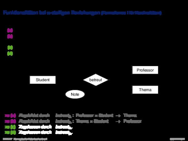 Charakterisierung von Beziehungstypen Funktionalitäten bei n-stelligen Beziehungen (Formalismus I für Kardinalitäten)