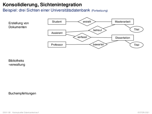 Konsolidierung, Sichtenintegration Beispiel: drei Sichten einer Universitätsdatenbank