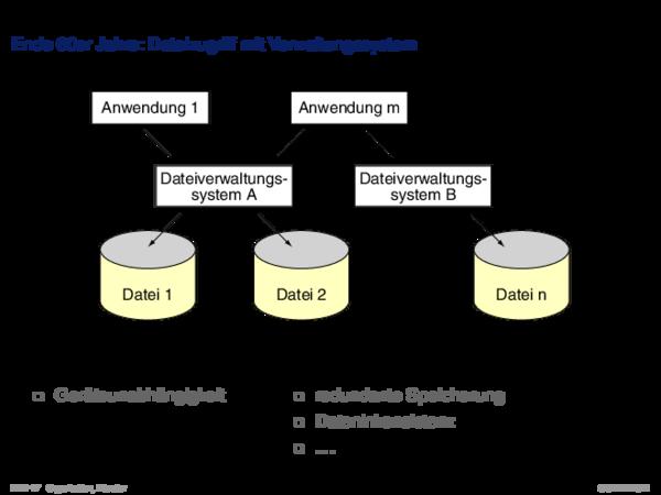 Entstehung von Datenbanksystemen Probleme der frühen Datenverarbeitung