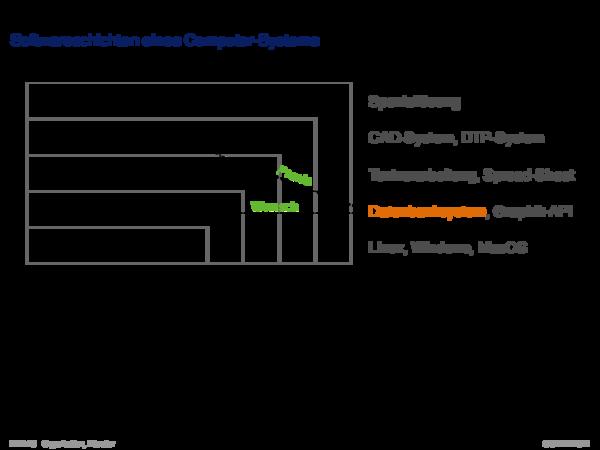 Datenbank-Management-Systeme Neun Anforderungen an ein DBMS