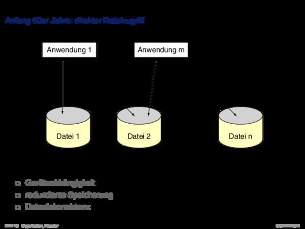Entstehung von Datenbanksystemen Ende 60er Jahre: Dateizugriff mit Verwaltungssystem