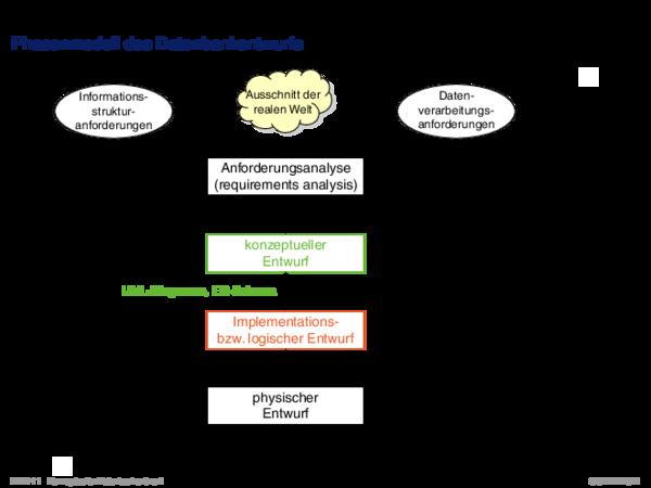 Phasenmodell des Datenbankentwurfs Informationsstrukturanforderungen