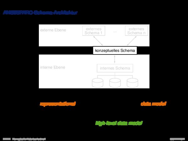 Entwurfsprozess ANSI/SPARC-Schema-Architektur