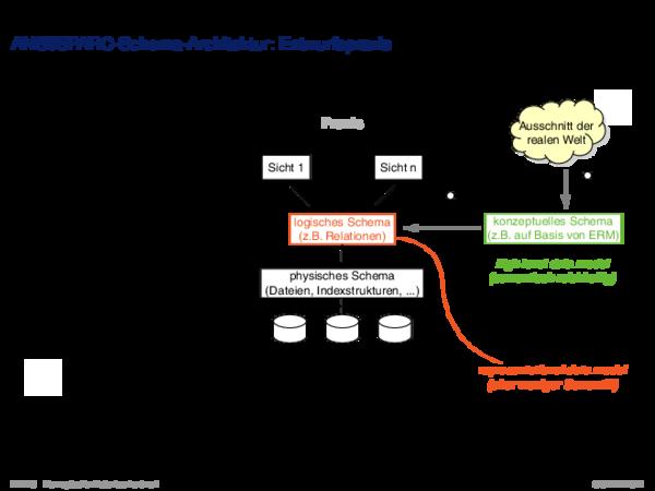 Entwurfsprozess ANSI\u002fSPARC-Schema-Architektur: Entwurfspraxis