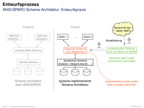 Entwurfsprozess ANSI/SPARC-Schema-Architektur: Entwurfspraxis
