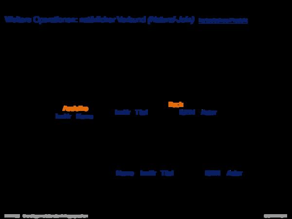 Relationale Algebra Weitere Operationen: natürlicher Verbund (Natural-Join)