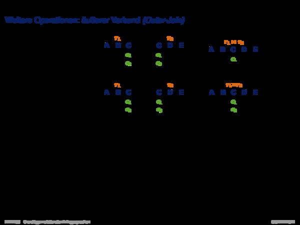 Relationale Algebra Weitere Operationen: äußerer Verbund (Outer-Join)