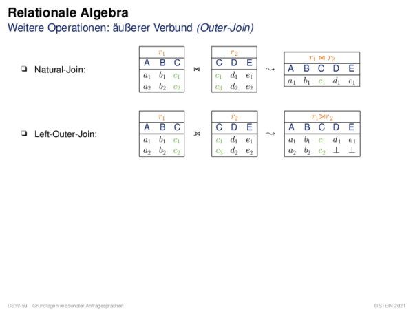 Relationale Algebra Weitere Operationen: Semi-Verbund (Semi-Join)