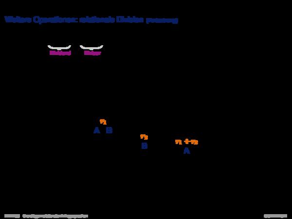 Relationale Algebra Übersicht über Operationen