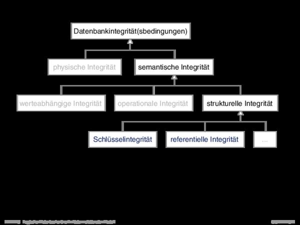 Integritätsbedingungen Schlüssel und Schlüsselintegrität