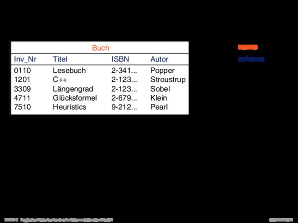 Das relationale Modell Interpretation einer Relation als Tabelle: