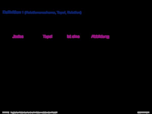 Das relationale Modell Definition 1 (Relationenschema, Tupel, Relation)