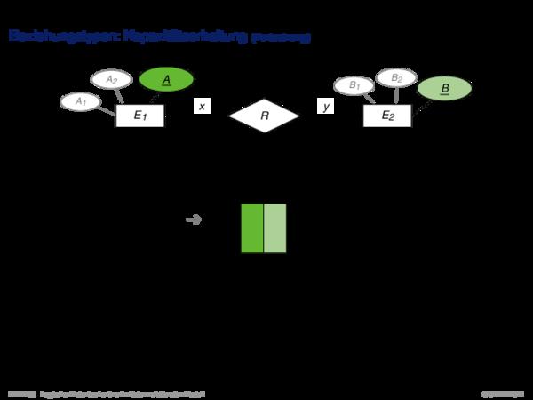 Umsetzung ER-Schema in relationales Schema Beziehungstypen: Kapazitätserhaltung