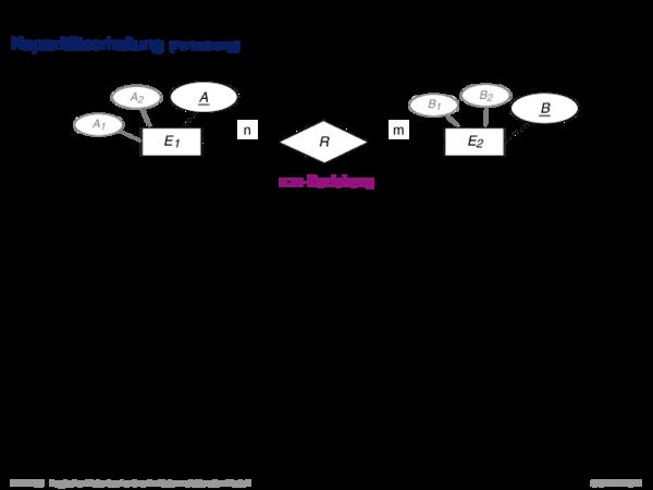 Umsetzung ER-Schema in relationales Schema Kapazitätserhaltung