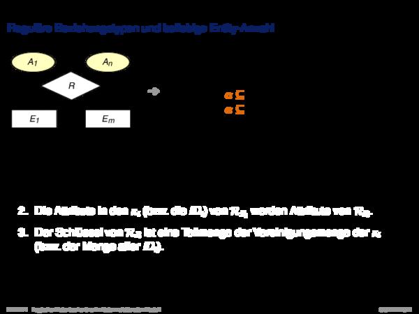 Umsetzung ER-Schema in relationales Schema Reguläre Beziehungstypen (beliebige Entity-Anzahl)