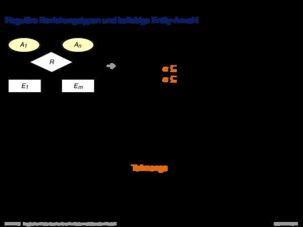Umsetzung ER-Schema in relationales Schema n:m-Beziehungstypen