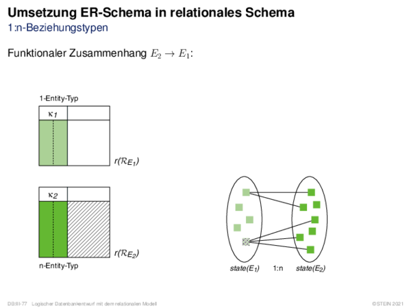 Umsetzung ER-Schema in relationales Schema 1:n-Beziehungstypen