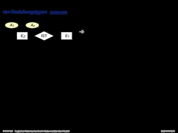 Umsetzung ER-Schema in relationales Schema IST-Beziehungstypen
