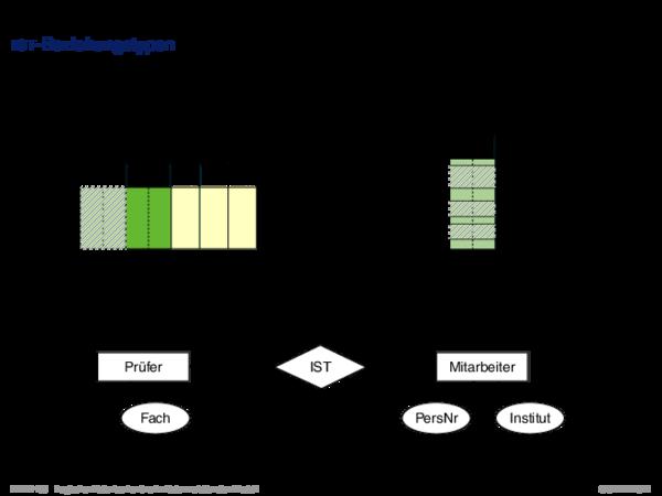 Umsetzung ER-Schema in relationales Schema Zusammenfassung wichtiger Regeln