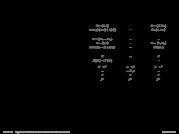 Vergleichende Syntax-Übersicht