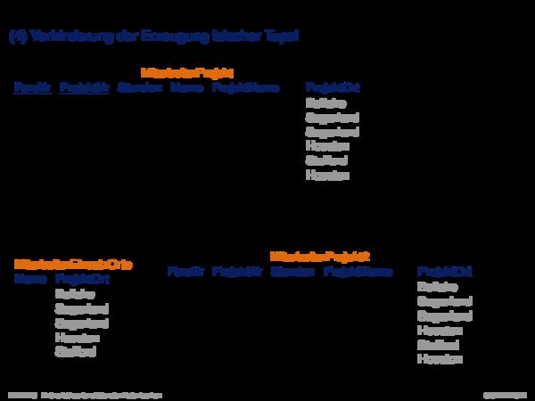 Informelle Entwurfskriterien für Relationenschemata Ziel IV: Verhinderung der Erzeugung falscher Tupel
