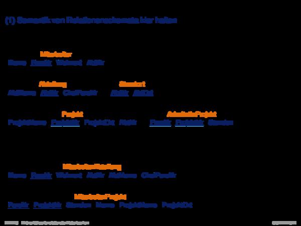 Informelle Entwurfskriterien für Relationenschemata Ziel I: Semantik von Relationenschemata klar halten