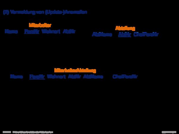 Informelle Entwurfskriterien für Relationenschemata Ziel II: Vermeidung von (Update-)Anomalien
