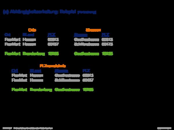 Dekompositionseigenschaften von Relationen (b) Verlustlose Zerlegung bzw. Verbundtreue